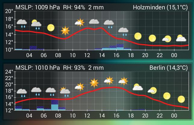 Android App: Aix Weather Widget